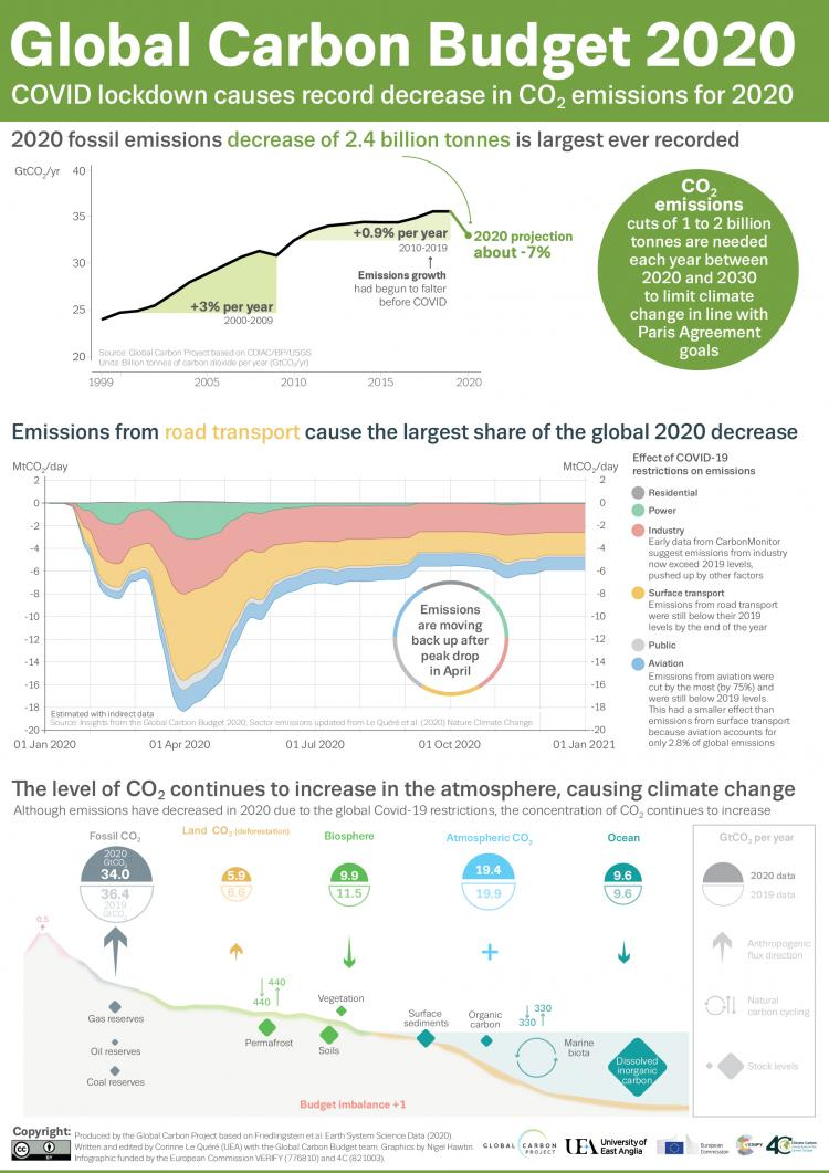 Global Carbon Budget 2020 Infographic