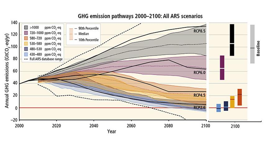 Image from: IPCC AR5 Synthesis Report: Climate Change 2014, Figure 3.2.