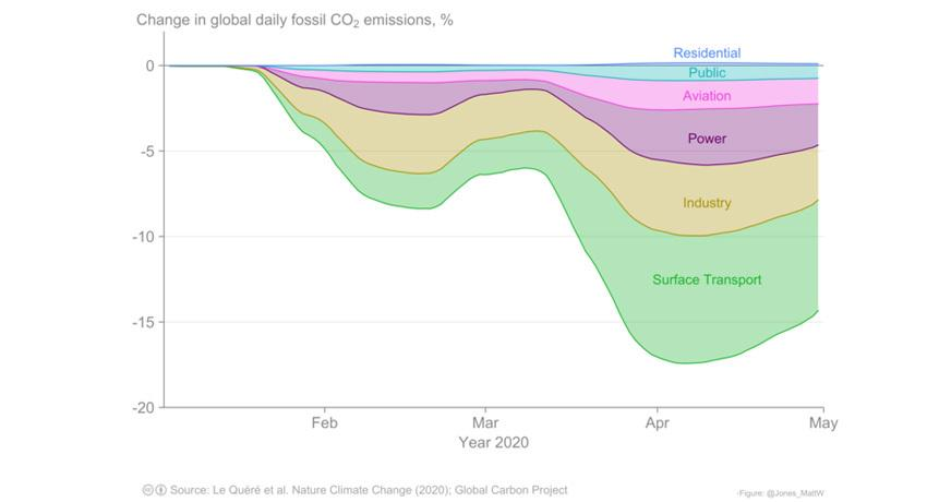 Change in global daily fossil CO2 emissions